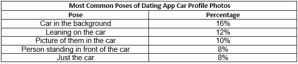 cardate table