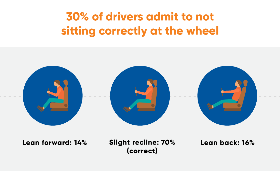Not Sitting Correctly